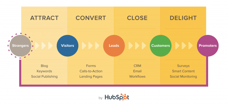 Buyer's Journey Graphic by HubSpot